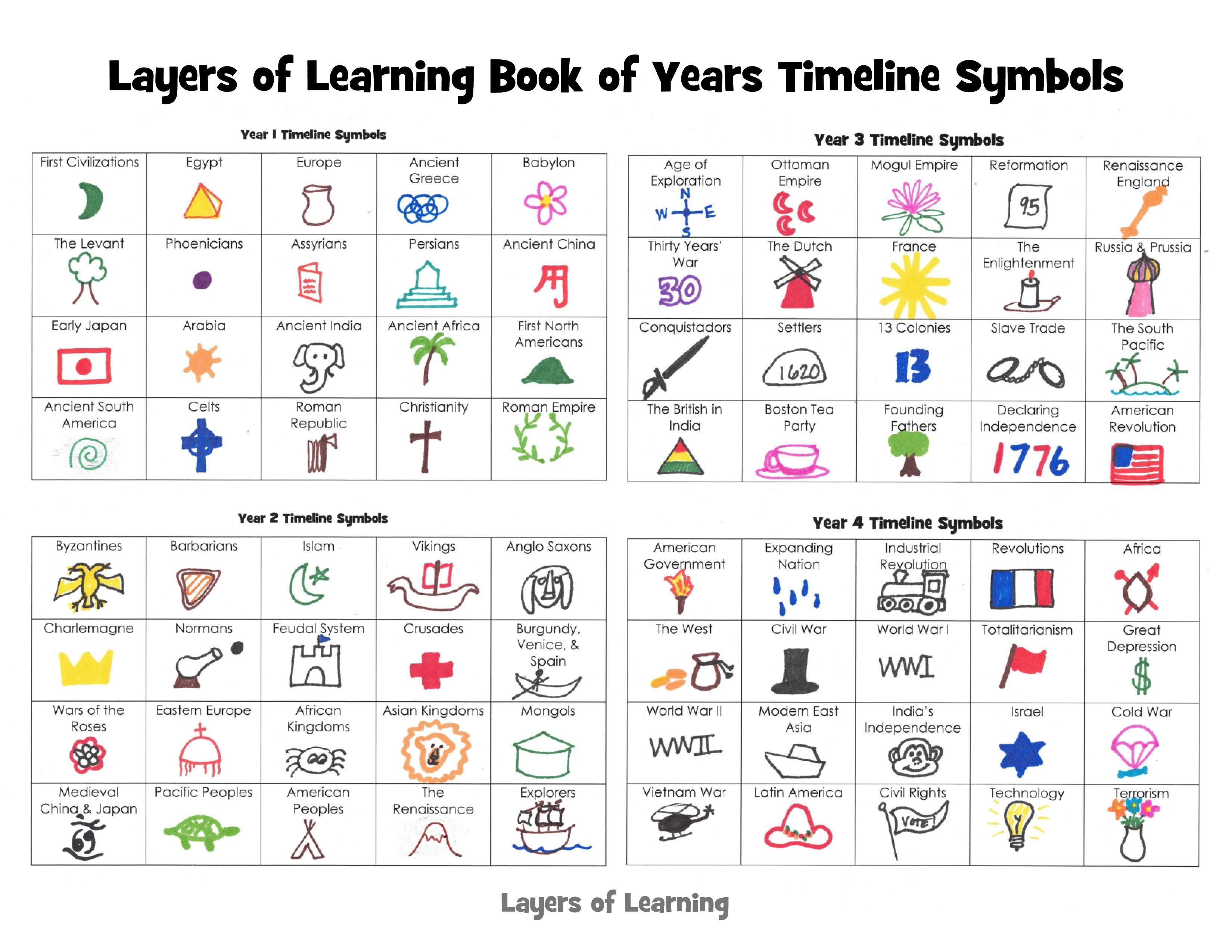 Book Of Years A Timeline Of World History