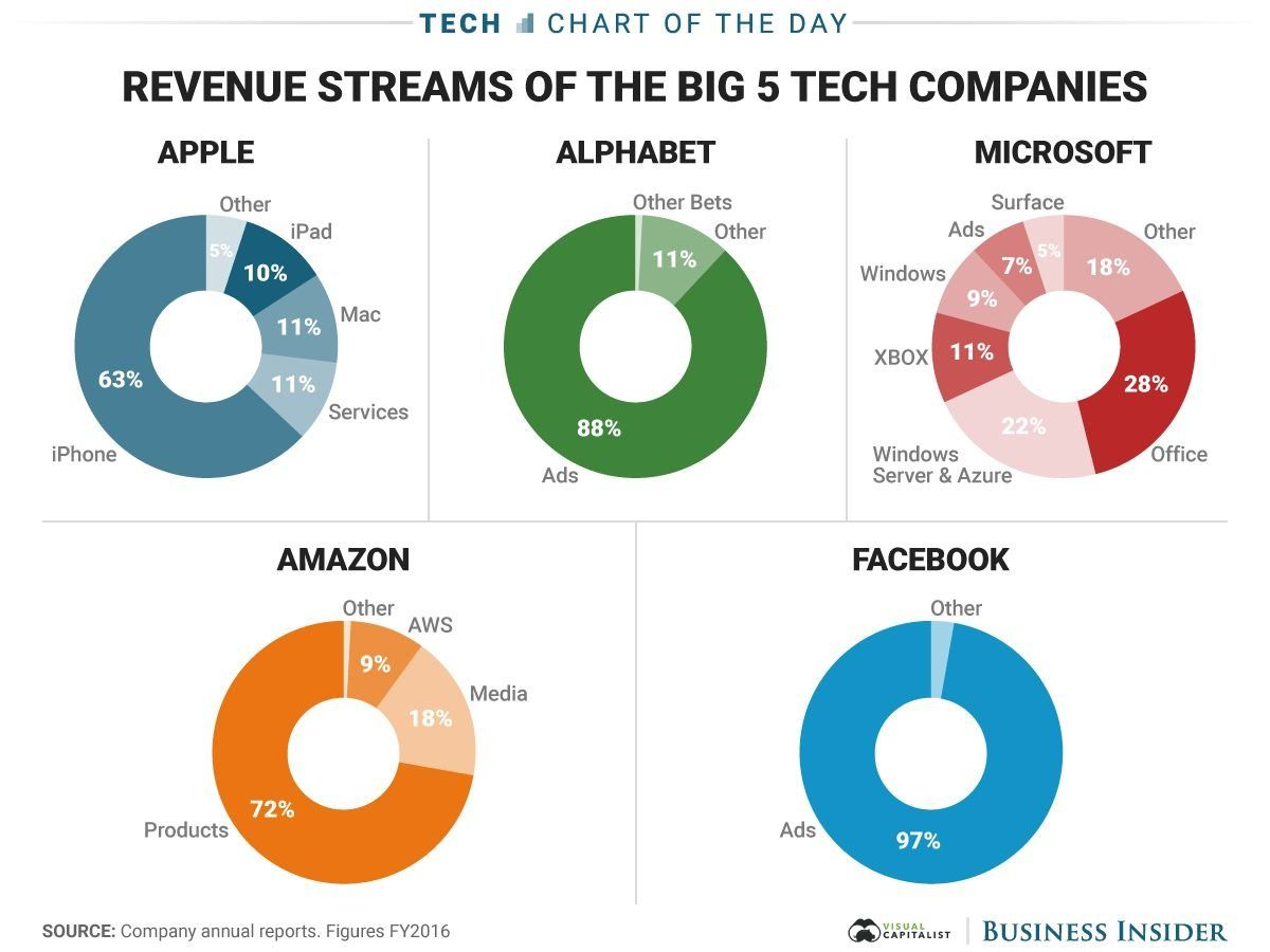 Top 5 Tech Companies And Their Major Sources Of Revenues