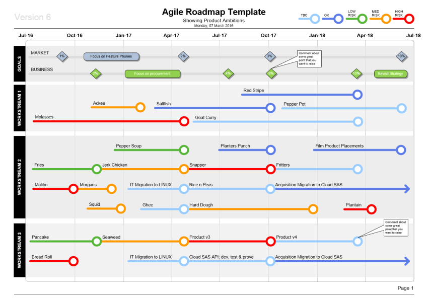 project management templates visio agile roadmap templa
