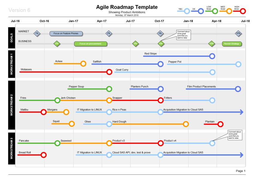 Agile Roadmap Template (Visio) Technology roadmap, Agile