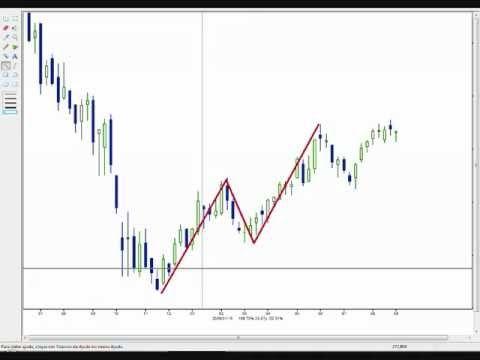 Pivot de Alta X Fibonacci - Análise Técnica [ Para Day Trade ] - YouTube