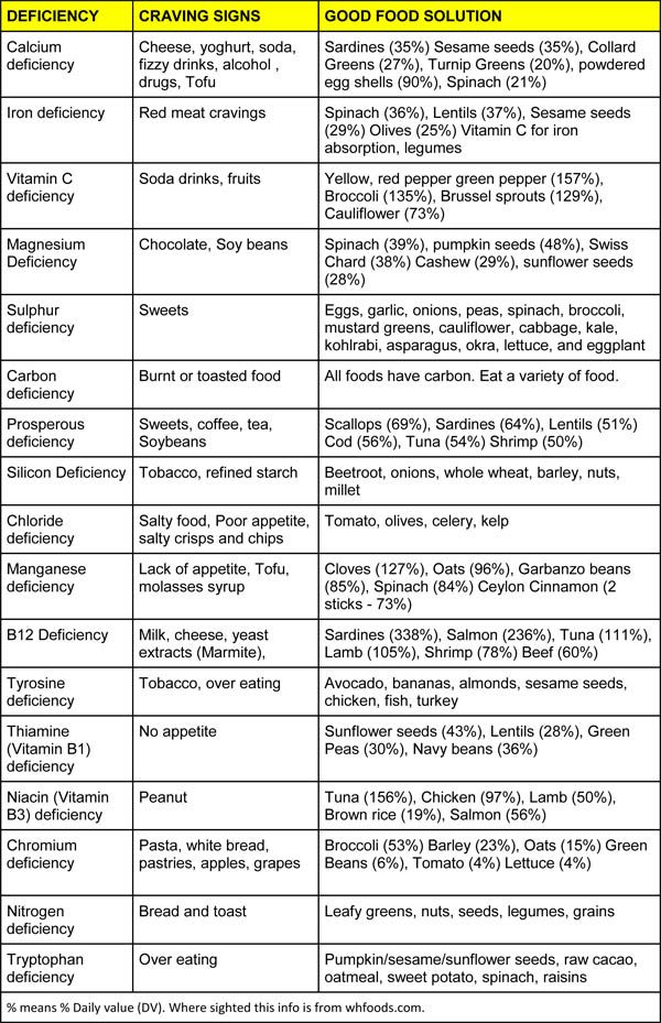 Food Cravings Nutrient Indicator Chart