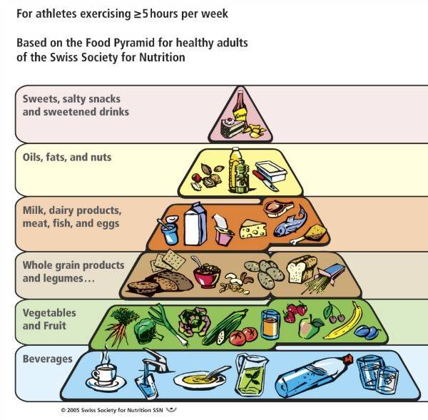 Runners Food Pyramid - Here's a fantastic food pyramid for ...