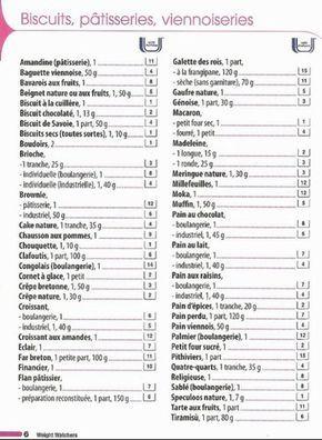 Weight Watchers points des aliments - Photo 6 : Album photo - aufeminin.com…