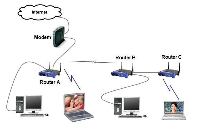modem wifi network setup | Wireless router, Wifi and Router ...