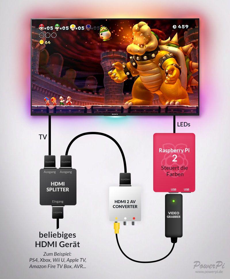 Ambilight für jedes HDMI-Gerät! Die ultimative Schritt-für-Schritt Anleitung – PowerPi