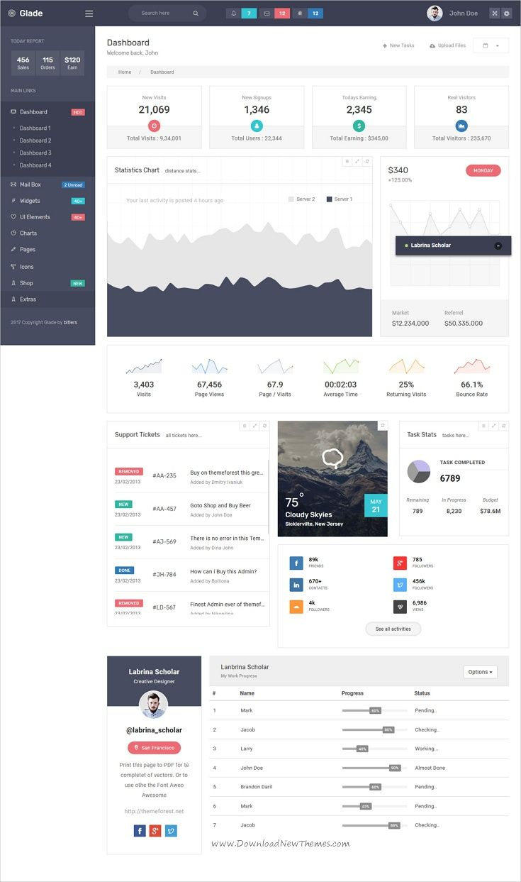 Glade - Responsive Admin Template | Template