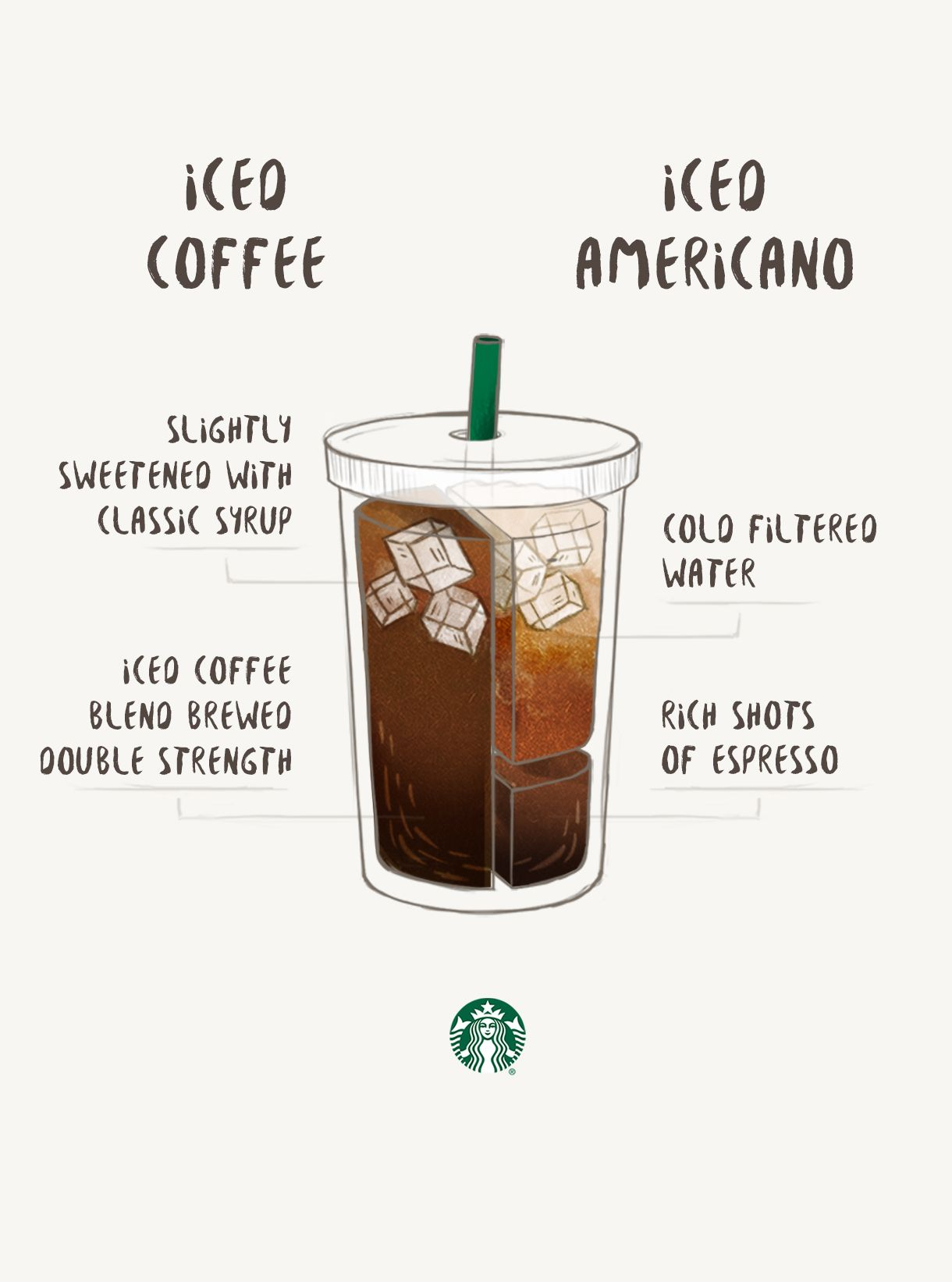 Coffee Americano Starbucks Iced Coffee Vs Iced Americano Cup Of Joe Starbucks