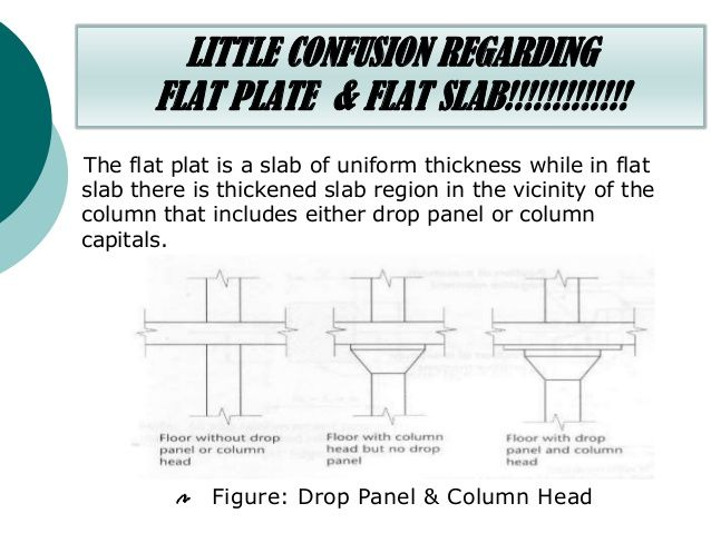 Image result for flat slab vs flat plate | STRUCTURAL