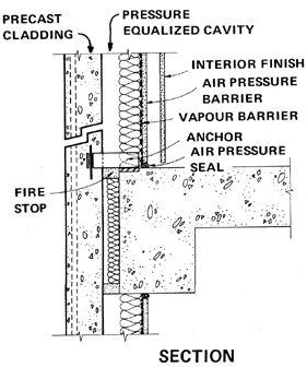 Precast Concrete Cladding Detail | M I C R O | Concrete cladding