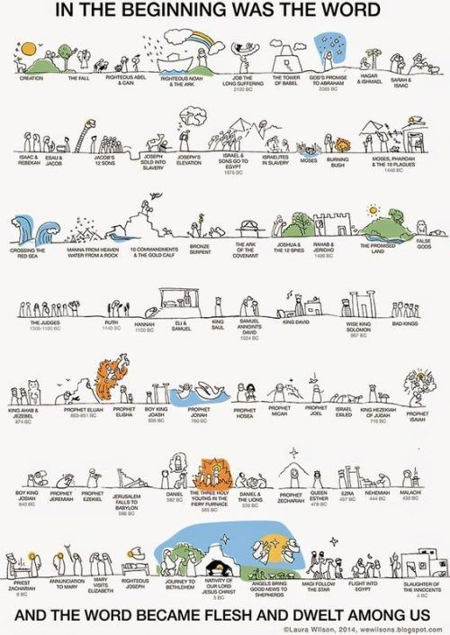 It is an image of Witty Old Testament Timeline Printable