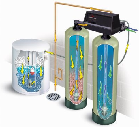 Water Softener Systems Three Essentials At A Go With Images Criew1938 Storify Water Softener System Water Softener Water Softener Salt