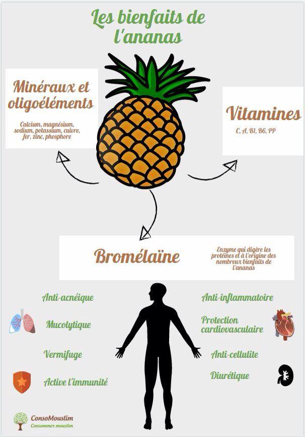 les bienfaits de l 39 ananas les bienfaits des fruits et. Black Bedroom Furniture Sets. Home Design Ideas