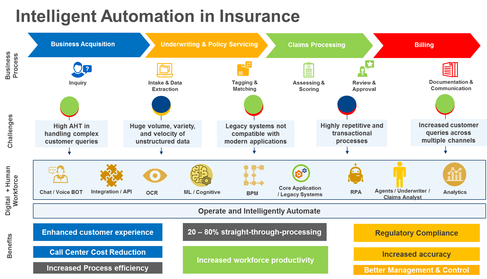 What Is Digital Transformation In Insurance A Guide To Intelligent Process Automation In Insurance Digital Transformation What Is Digital Automation