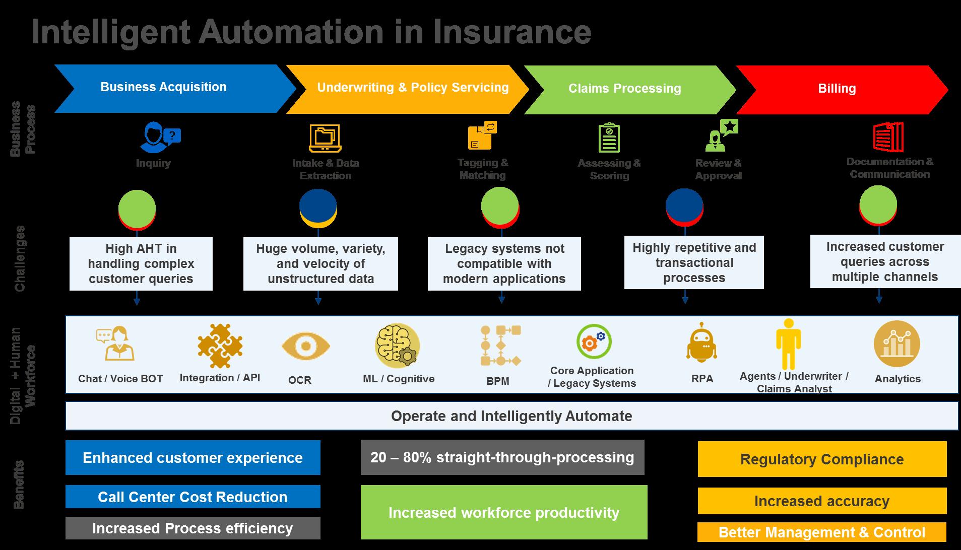 Robotic Process Automation Powers Digital Transformation Insurers