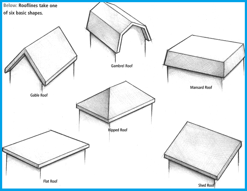 Here Is Most Popular 5 Types Of Porch Roofs That You Should To Know Before Making Your Own 1 Gable Porch Roof 2 S Roof Shapes Roof Styles Gable Roof Design