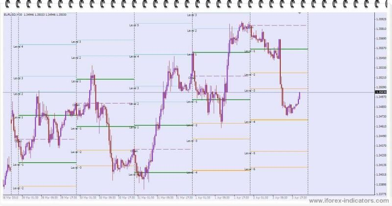 Gann Indicator Get these results 2000USD in 5  Access Now | Forex