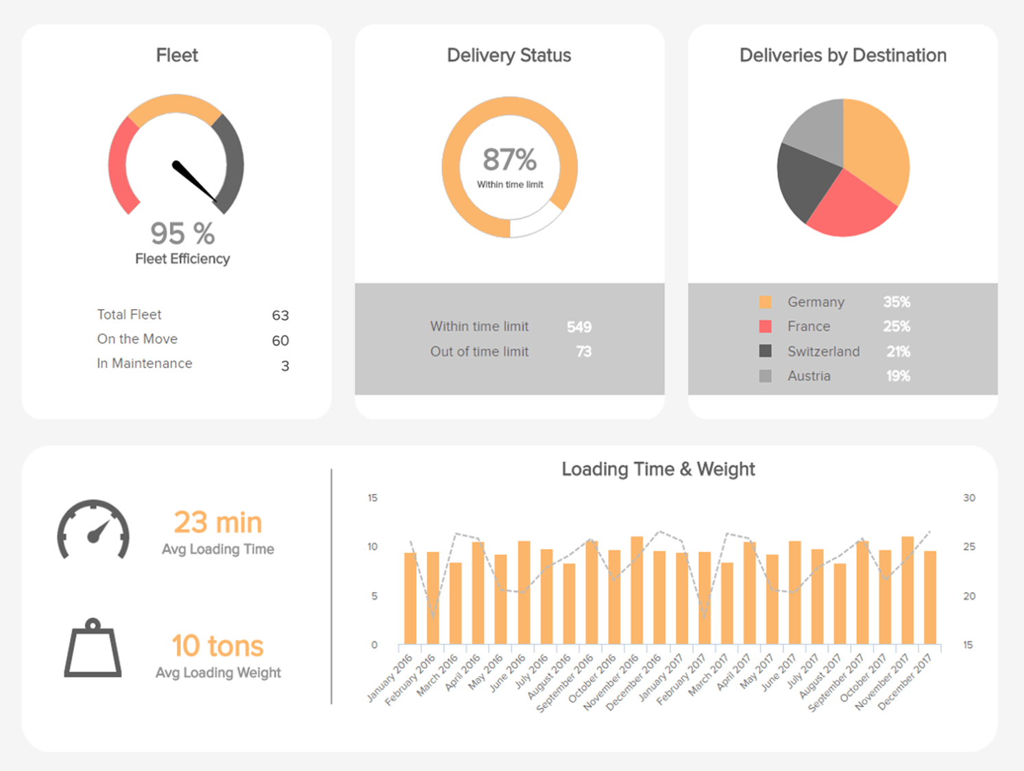 Logistics Dashboards