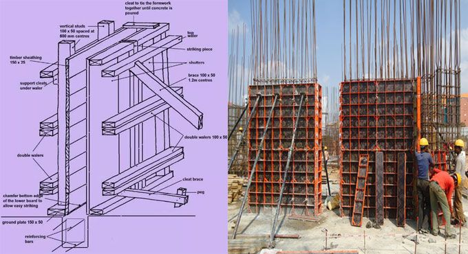 Formwork Is A Concrete Construction That Is Used As Either