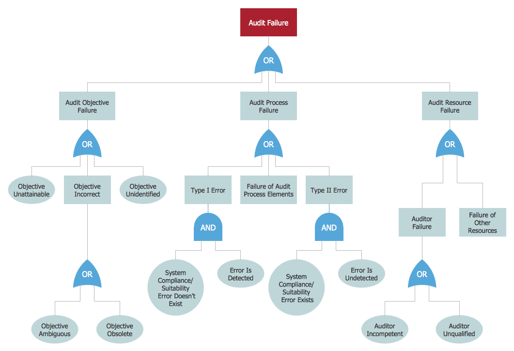 Engineering Tree Diagram - Schematics Wiring Diagrams •