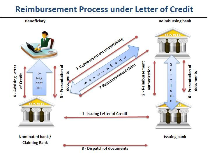 Reimbursement is defined as a compensation paid to someone for an - letter of credit