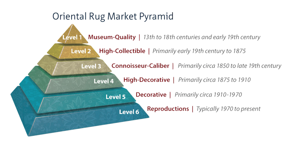 The Oriental Rug Market Viewed As A Pyramid Axa Art In 2020 With