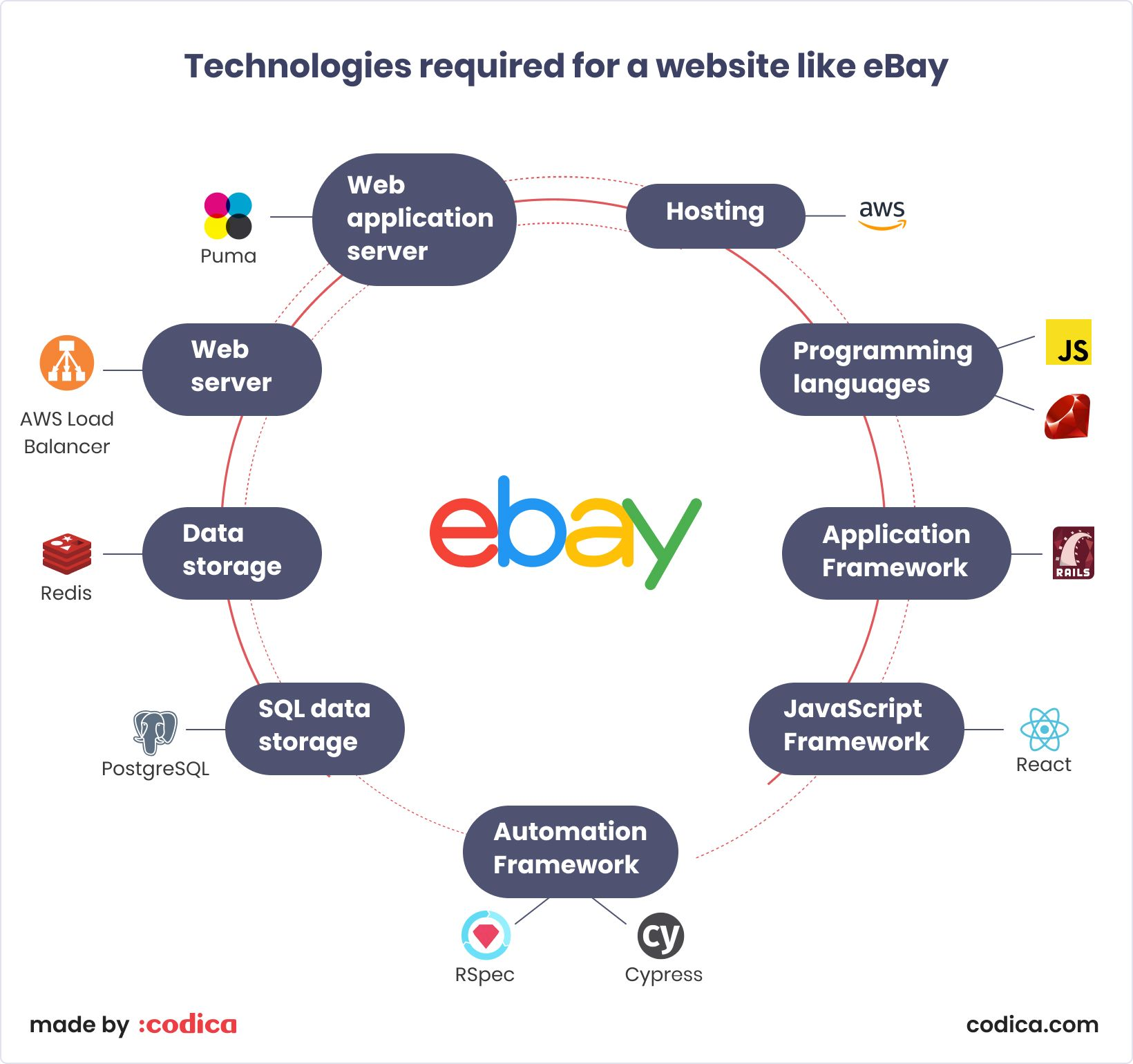 Ebay Technical Stack In 2020 Ebay Website Ebay Web