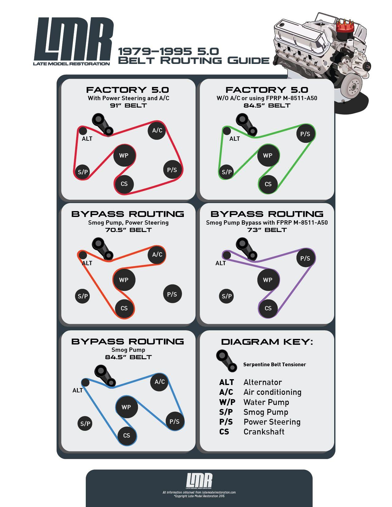 fox body belt routing serpentine belt length guide 88 mustang fox body mustang belt routing [ 1275 x 1650 Pixel ]