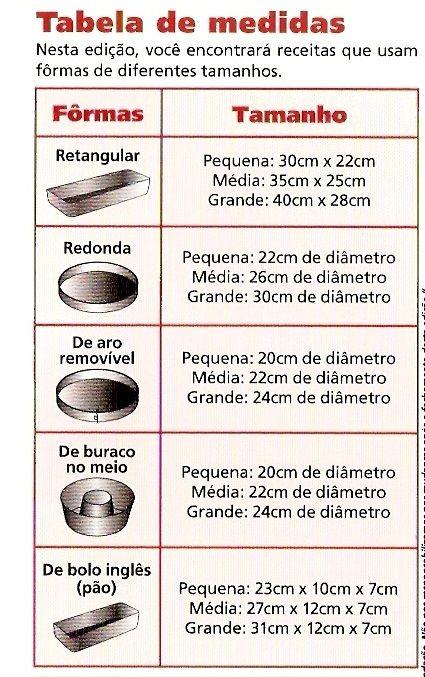 Tabela de medida de formas para bolos e tortas.