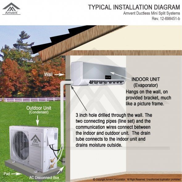 Diagram Showing How A Ductless Air Conditioner Works Ductless Air Conditioner Ductless Mini Split Ductless