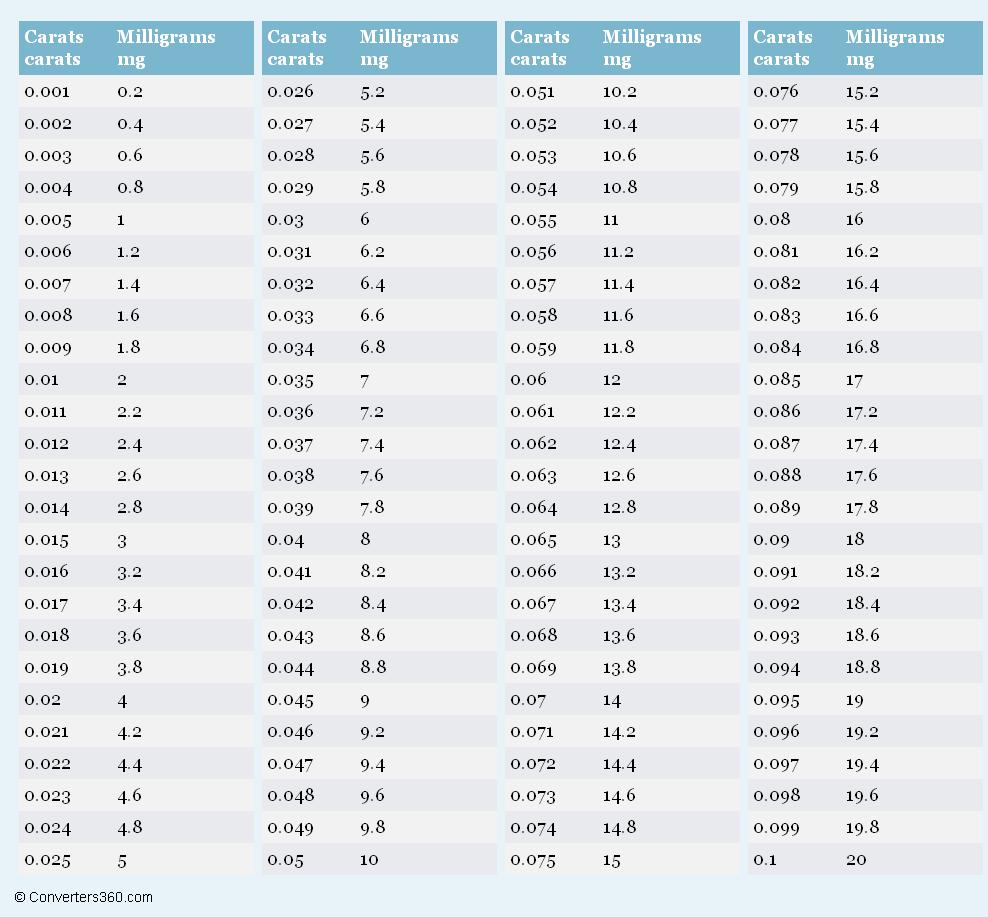 Mg Conversion Chart Heartpulsar