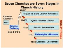 Free Bible Prophecy Graphics Charts With Images Bible