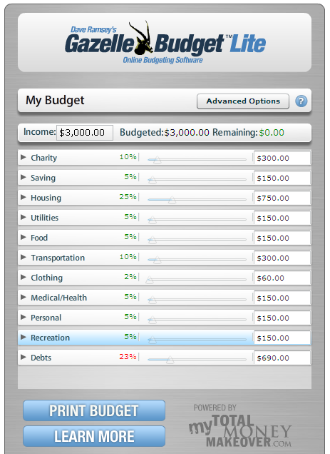 Sample Budget In Gazelle Budget  Hey ThatS Smart Tips