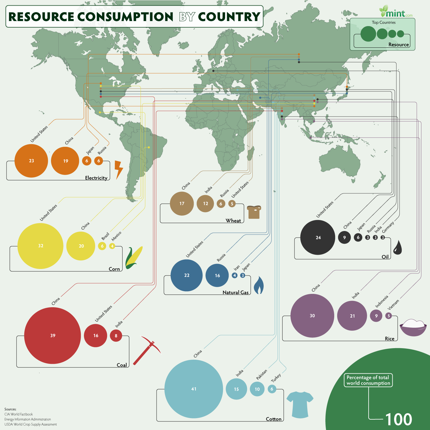 Resource Consumption Infographic Infographic Map Data Map