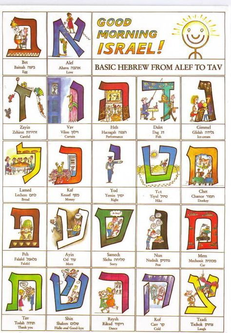 Learn HEBREW Alphabet POSTCARD Alef Bet Aleph Beit Characters ...