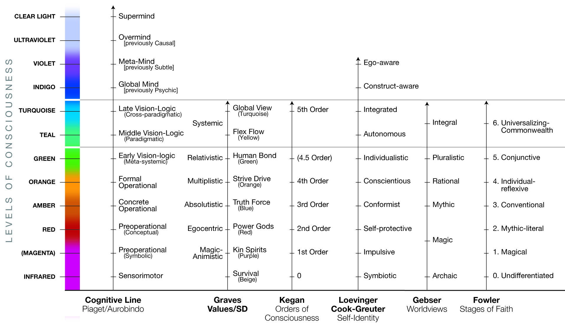 We Have Drawn A Simple Graph Showing The Major Stages Or Levels Of Development Arranged