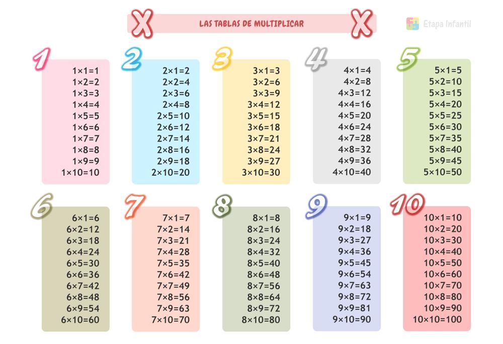 Enseñar Las Tablas De Multiplicar A Niños De Primaria Tablas De Multiplicar Tabla De Multiplicar Para Imprimir Aprender Las Tablas De Multiplicar