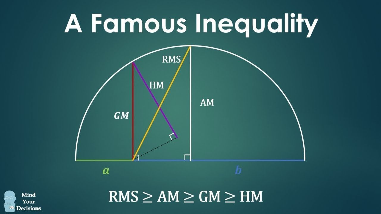 Famous Inequality Worth Knowing Rms Am Gm Hm Inequality Problem Solving Math Competition Math Genius