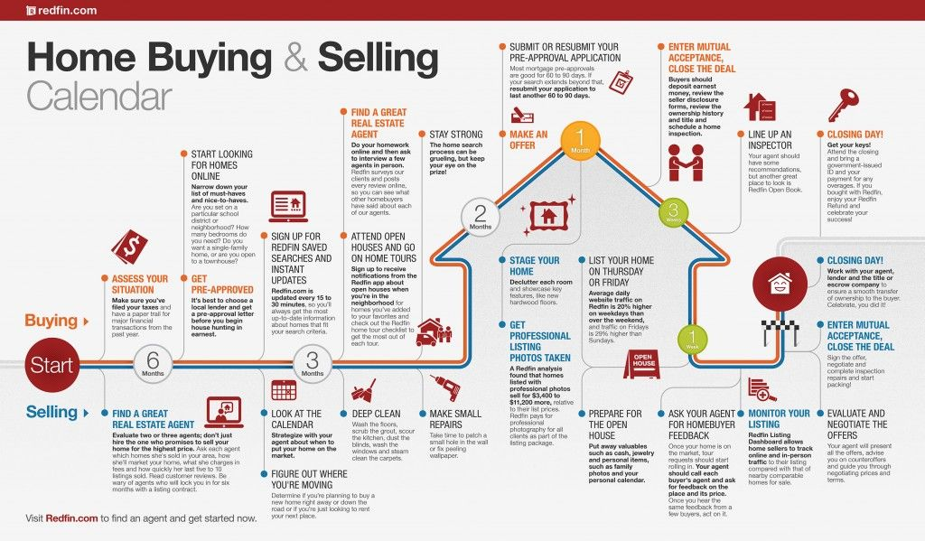 Home Buying and Selling Calendar - @Redfin Infographic, House - sample home buying checklist