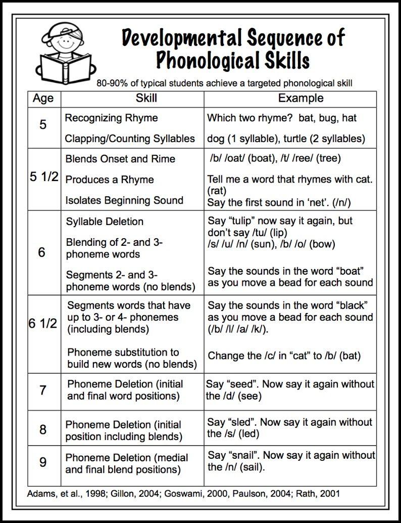 Developmental Sequence Of Phonological Awareness Skills Make Take
