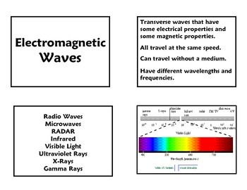 Electromagnetic Spectrum Review Cards | Teaching Resources