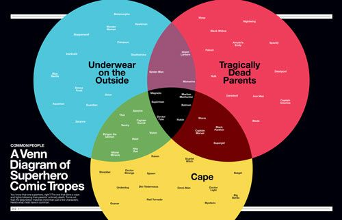 graficos sobre superhéroes