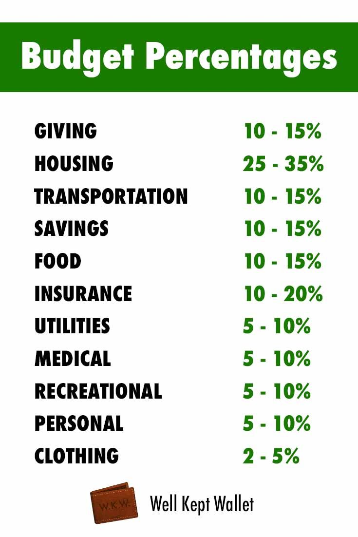 Recommended Budget Percentages By Category  Budgeting