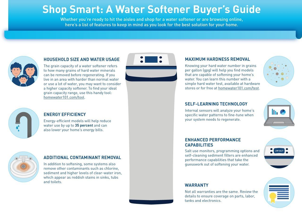 Pin By Ecopure Water Solutions On Water Softener Water Softener Water Usage How To Remove
