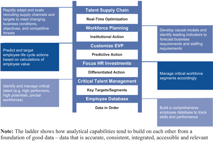 Hr Analytical Capabilities Ladder  Human Resources