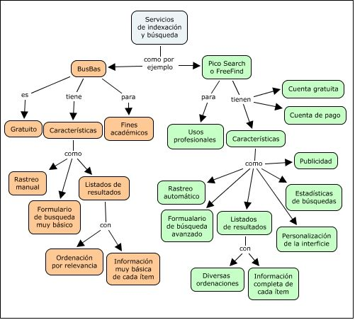 Servicios De Indexación Y Búsqueda Dónde Está El Error Mapa Conceptual Realizado Con Cmapto Mapa Conceptual Actividades De Aprendizaje Estrategias De Estudio