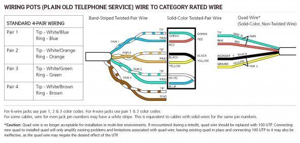 Wiring Diagram For Telephone Jack Di 2020  Dengan Gambar
