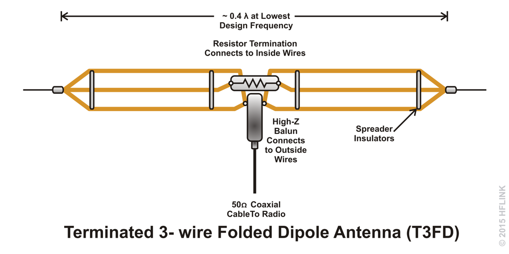 T3FD Terminated 3-wire Folded Dipole TFD | Ham Radio | Ham