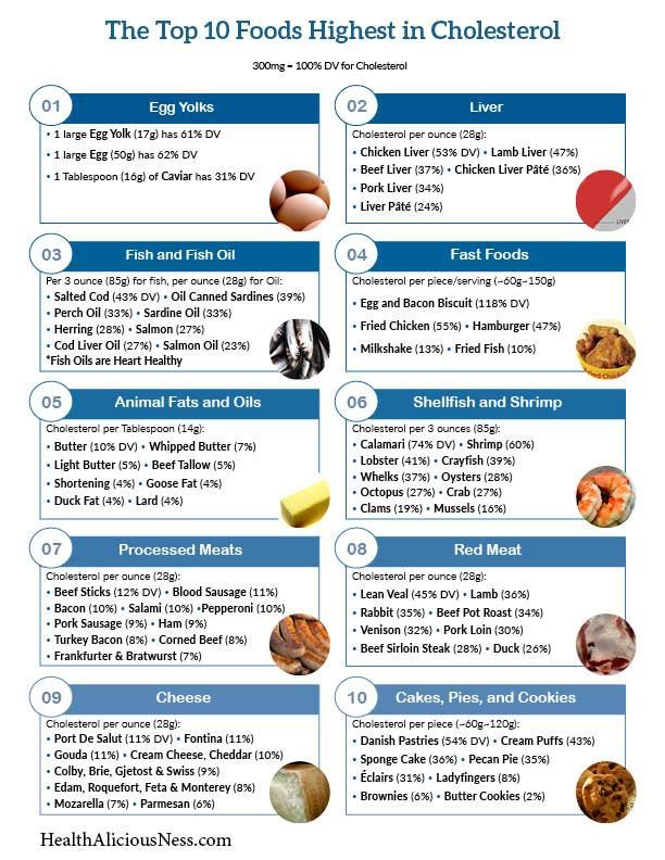 Printable One Page List Of High Cholesterol Foods