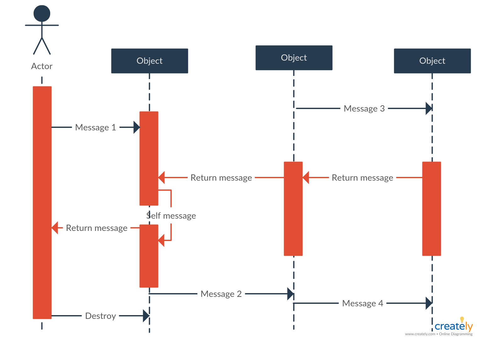 Sequence Diagram Tutorial Complete Guide With Examples Creately Blog Sequence Diagram Diagram Relationship Diagram